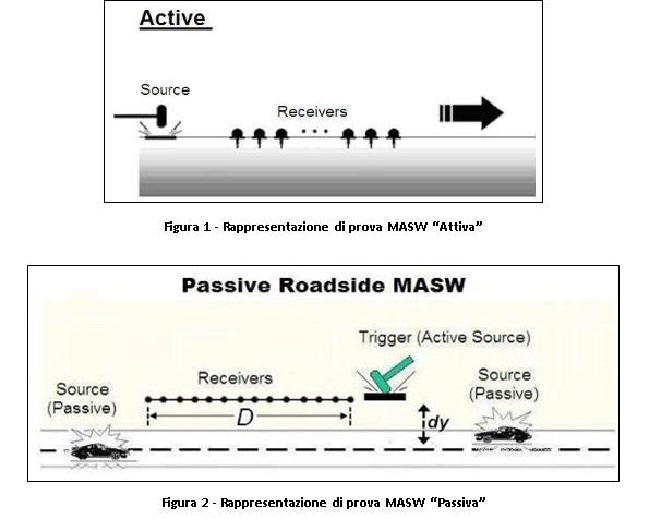 Masw attiva-passiva