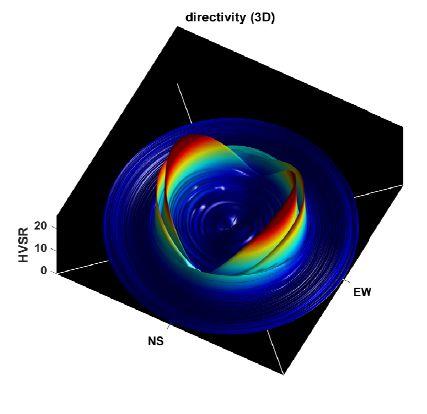 grafico vibrometro tromografo sismografo